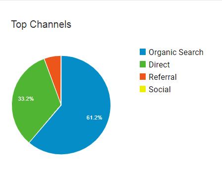 HMH Traffic channels
